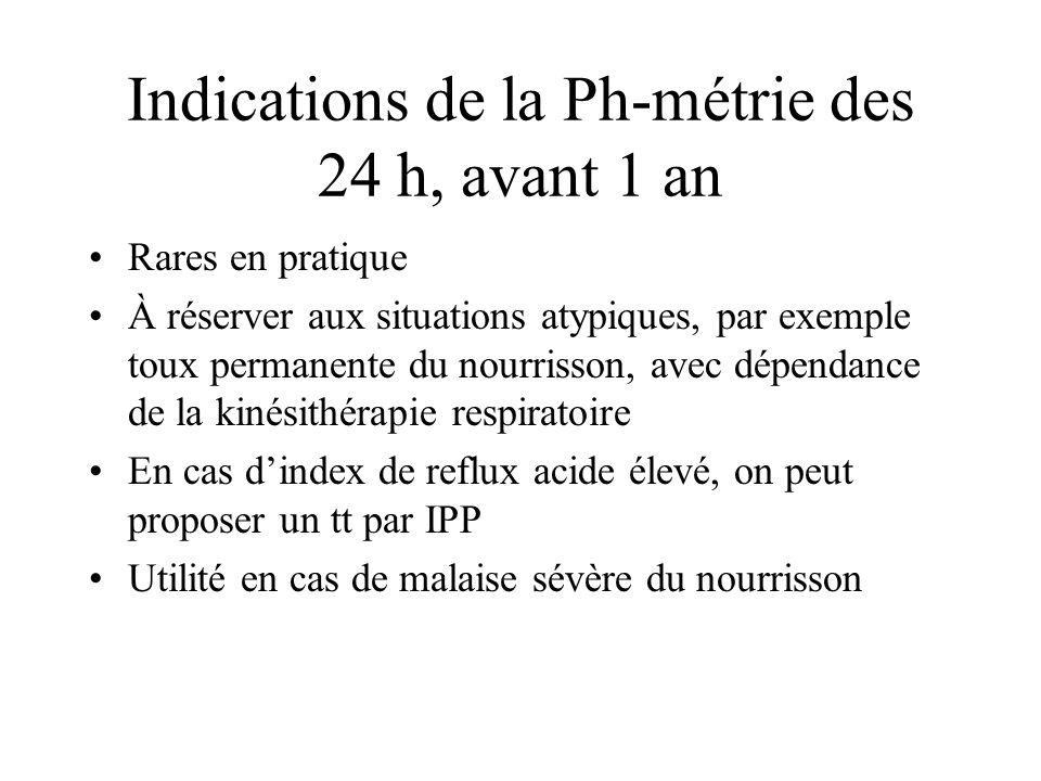 Indications de la Ph-métrie des 24 h, avant 1 an Rares en pratique À réserver aux situations atypiques, par exemple toux permanente du nourrisson, ave