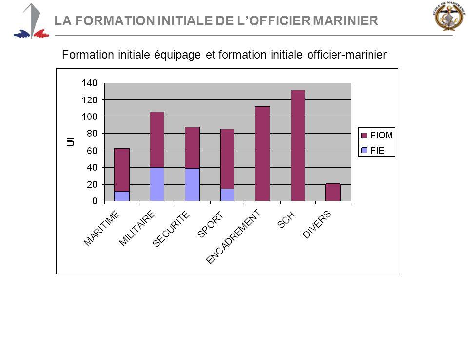 Formation initiale équipage et formation initiale officier-marinier