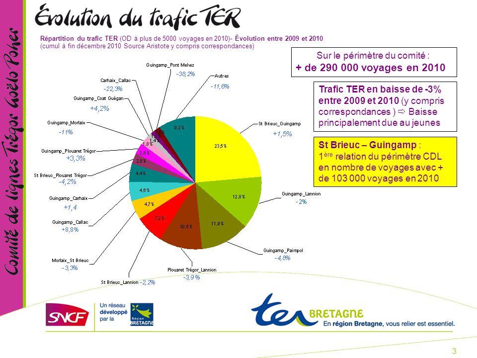 3 Répartition du trafic TER (OD à plus de 5000 voyages en 2010)- Évolution entre 2009 et 2010 (cumul à fin décembre 2010 Source Aristote y compris correspondances) Sur le périmètre du comité : + de 290 000 voyages en 2010 St Brieuc – Guingamp : 1 ère relation du périmètre CDL en nombre de voyages avec + de 103 000 voyages en 2010 Trafic TER en baisse de -3% entre 2009 et 2010 (y compris correspondances )  Baisse principalement due au jeunes