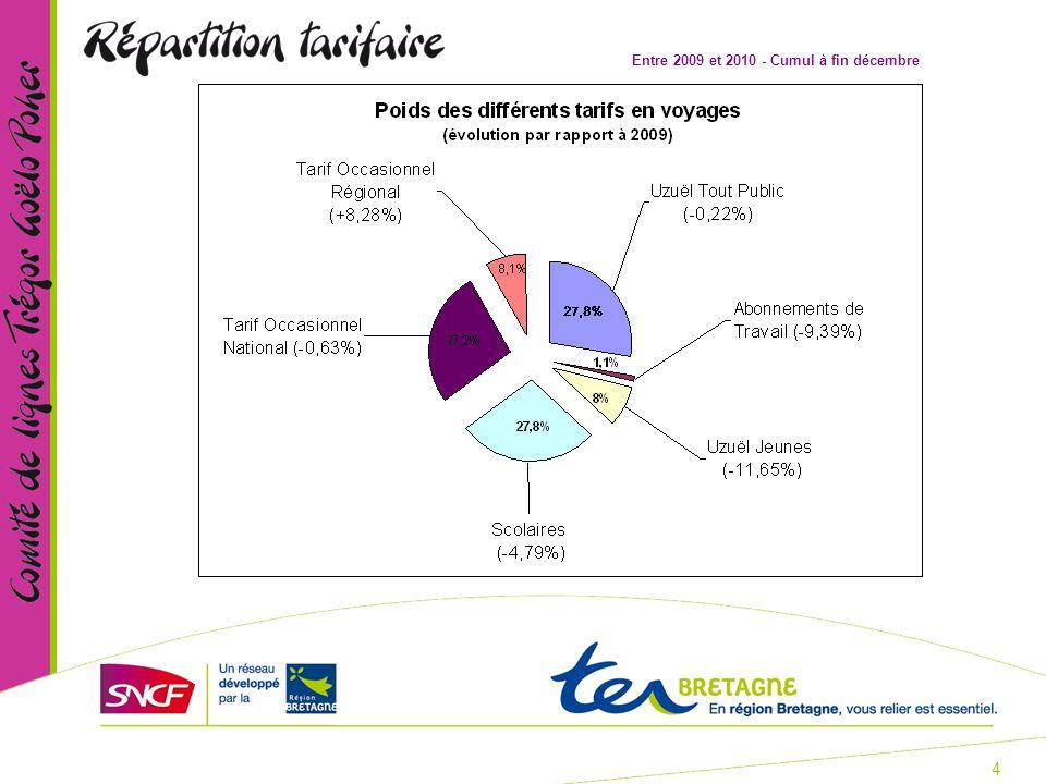 5 TER Bretagne est partenaire des réseaux urbains de : KorriGo La Carte KorriGo est proposée à tous les abonnés depuis Février 2009.