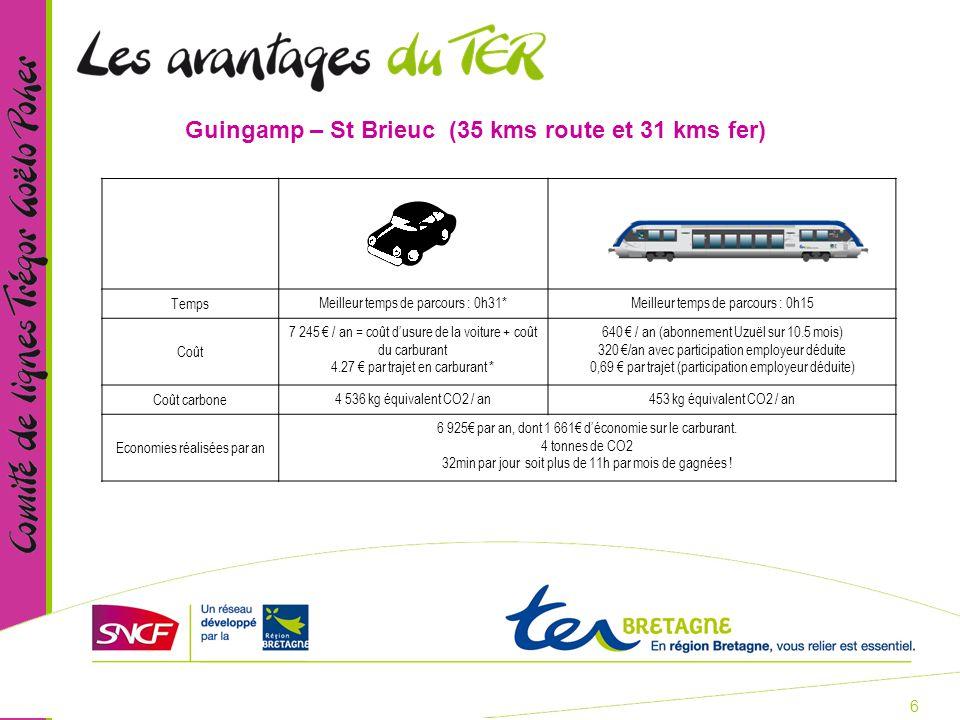 6 Guingamp – St Brieuc (35 kms route et 31 kms fer) Temps Meilleur temps de parcours : 0h31*Meilleur temps de parcours : 0h15 Coût 7 245 € / an = coût d'usure de la voiture + coût du carburant 4.27 € par trajet en carburant * 640 € / an (abonnement Uzuël sur 10.5 mois) 320 €/an avec participation employeur déduite 0,69 € par trajet (participation employeur déduite) Coût carbone 4 536 kg équivalent CO2 / an453 kg équivalent CO2 / an Economies réalisées par an 6 925€ par an, dont 1 661€ d'économie sur le carburant.