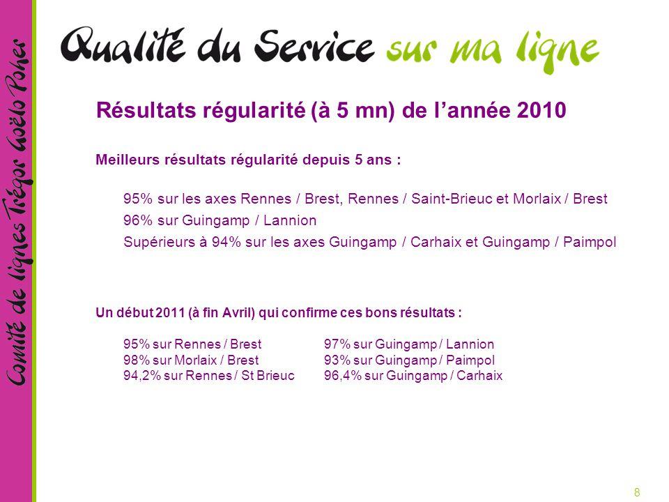 8 Résultats régularité (à 5 mn) de l'année 2010 Meilleurs résultats régularité depuis 5 ans : 95% sur les axes Rennes / Brest, Rennes / Saint-Brieuc et Morlaix / Brest 96% sur Guingamp / Lannion Supérieurs à 94% sur les axes Guingamp / Carhaix et Guingamp / Paimpol Un début 2011 (à fin Avril) qui confirme ces bons résultats : 95% sur Rennes / Brest97% sur Guingamp / Lannion 98% sur Morlaix / Brest 93% sur Guingamp / Paimpol 94,2% sur Rennes / St Brieuc96,4% sur Guingamp / Carhaix