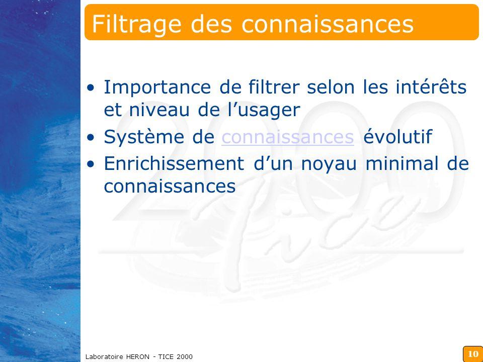 10 Laboratoire HERON - TICE 2000 Filtrage des connaissances Importance de filtrer selon les intérêts et niveau de l'usager Système de connaissances évolutifconnaissances Enrichissement d'un noyau minimal de connaissances