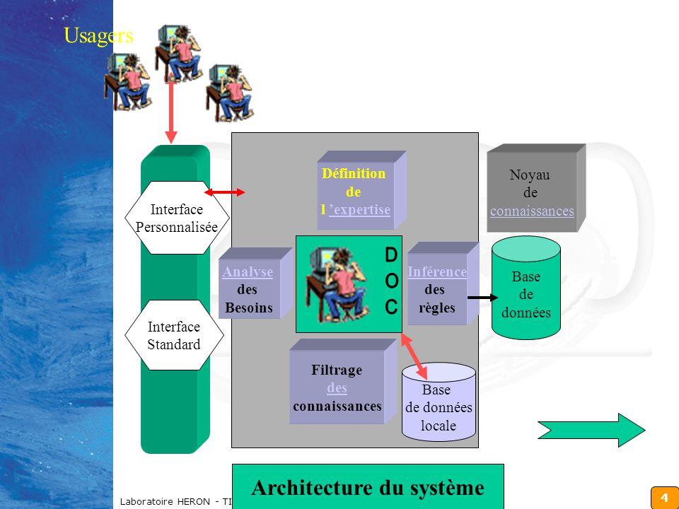 4 Laboratoire HERON - TICE 2000 Analyse des Besoins Définition de l 'expertise'expertise Inférence des règles Filtrage des connaissances Interface Personnalisée Interface Standard Base de données Base de données locale Noyau de connaissances Usagers Architecture du système