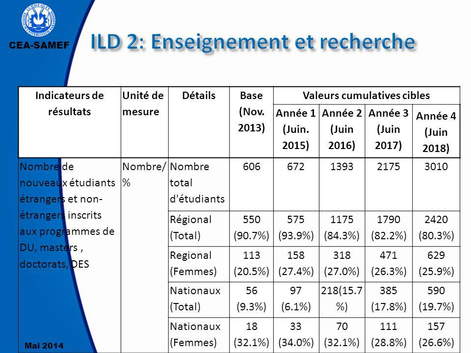 CEA-SAMEF Mai 2014 31 Indicateurs de résultats Unité de mesure Détails Base (Nov. 2013) Valeurs cumulatives cibles Année 1 (Juin. 2015) Année 2 (Juin
