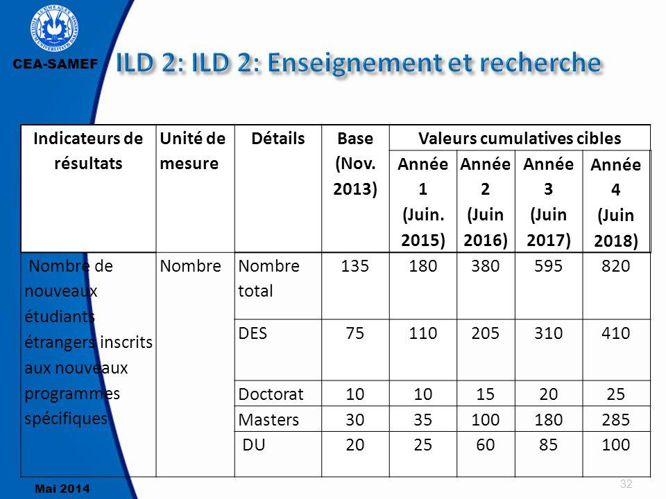 CEA-SAMEF Mai 2014 32 Indicateurs de résultats Unité de mesure Détails Base (Nov. 2013) Valeurs cumulatives cibles Année 1 (Juin. 2015) Année 2 (Juin