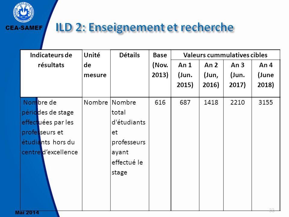 CEA-SAMEF Mai 2014 33 Indicateurs de résultats Unité de mesure Détails Base (Nov. 2013) Valeurs cummulatives cibles An 1 (Jun. 2015) An 2 (Jun, 2016)
