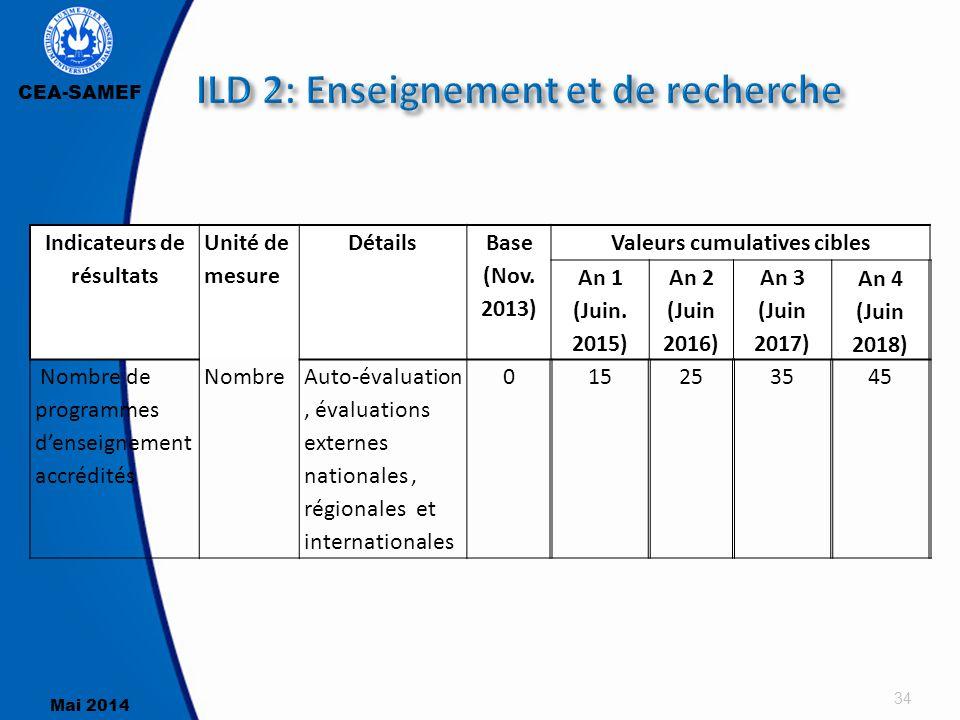 CEA-SAMEF Mai 2014 34 Indicateurs de résultats Unité de mesure Détails Base (Nov. 2013) Valeurs cumulatives cibles An 1 (Juin. 2015) An 2 (Juin 2016)