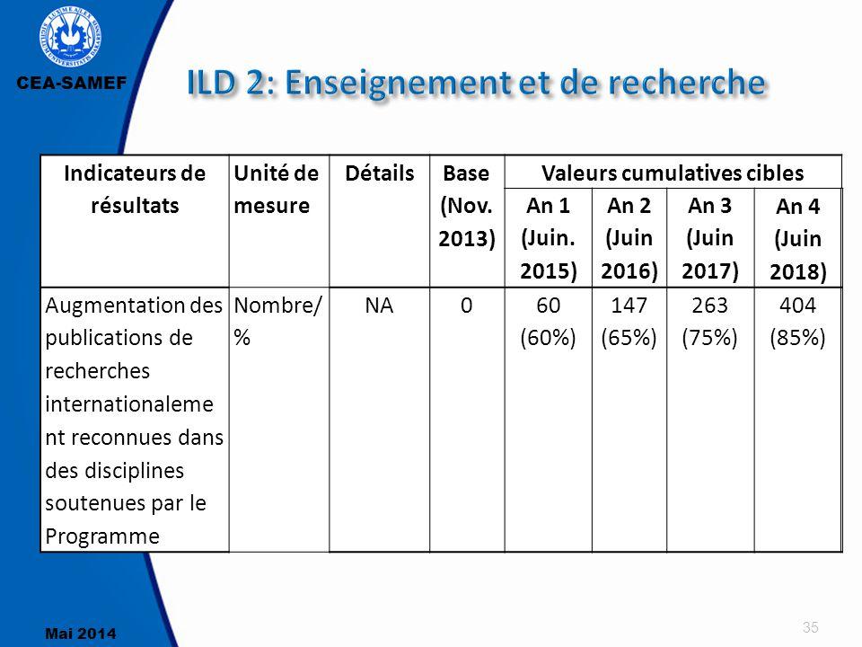CEA-SAMEF Mai 2014 35 Indicateurs de résultats Unité de mesure Détails Base (Nov. 2013) Valeurs cumulatives cibles An 1 (Juin. 2015) An 2 (Juin 2016)