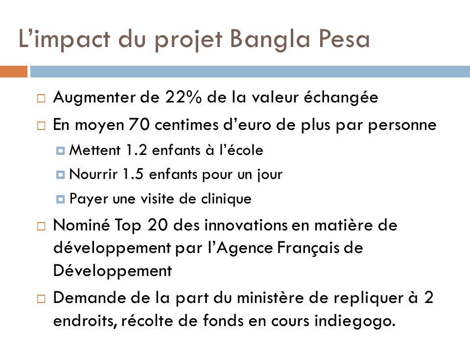 L'impact du projet Bangla Pesa  Augmenter de 22% de la valeur échangée  En moyen 70 centimes d'euro de plus par personne  Mettent 1.2 enfants à l'é