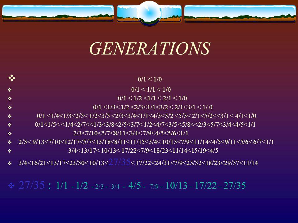 GENERATIONS  0/1 < 1/0  0/1 < 1/1 < 1/0  0/1 < 1/2 <1/1 < 2/1 < 1/0  0/1 <1/3< 1/2 <2/3<1/1<3/2 < 2/1<3/1 < 1/ 0  0/1 <1/4<1/3<2/5< 1/2<3/5 <2/3<