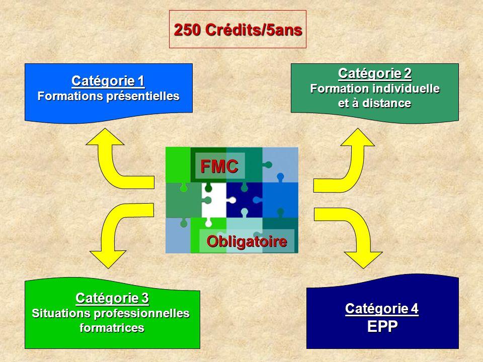 250 Crédits/5ans Catégorie 1 Formations présentielles Catégorie 4 EPP Catégorie 3 Situations professionnelles formatrices Catégorie 2 Formation individuelle et à distance