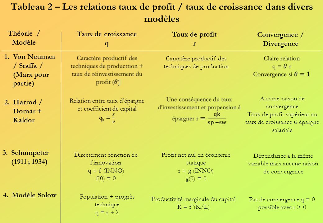 4. La flexibilité du capital comme source de la stabilité de son rendement .