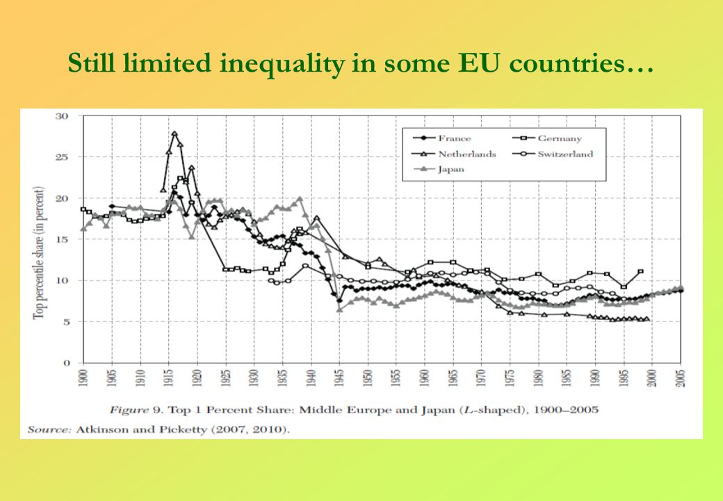 Explosion of inequality in English speaking countries Graph 12 – Rising inequalities for English speaking countries after the mid 1980s
