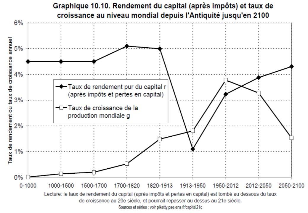 III – Quelle justification théorique inégalité durable entre taux de profit et taux de croissance .