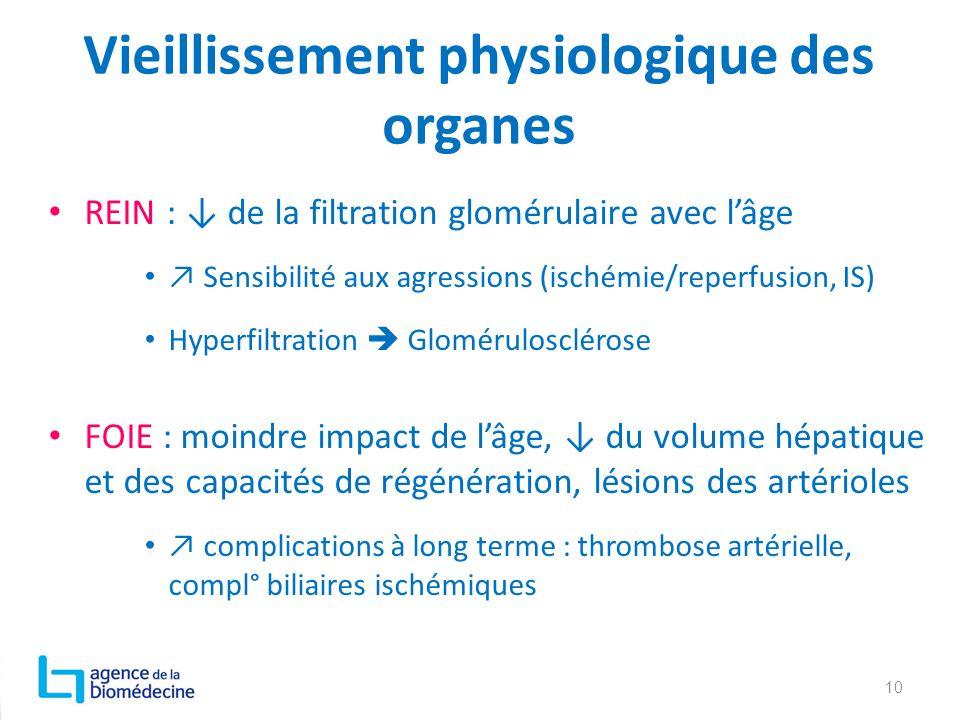 Vieillissement physiologique des organes REIN : ↓ de la filtration glomérulaire avec l'âge ↗ Sensibilité aux agressions (ischémie/reperfusion, IS) Hyp