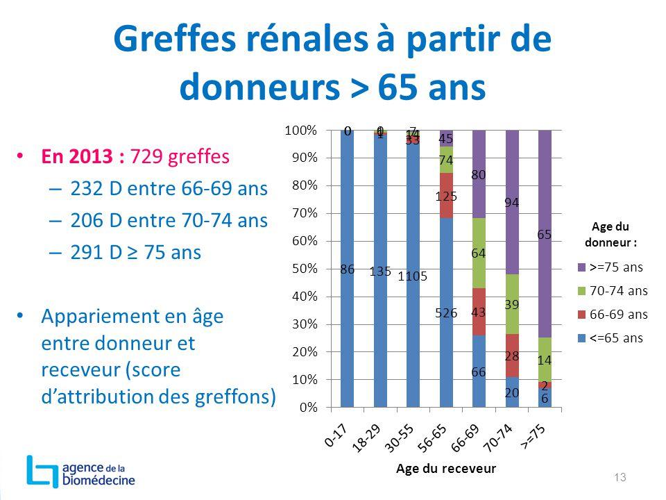Greffes rénales à partir de donneurs > 65 ans En 2013 : 729 greffes – 232 D entre 66-69 ans – 206 D entre 70-74 ans – 291 D ≥ 75 ans Appariement en âg