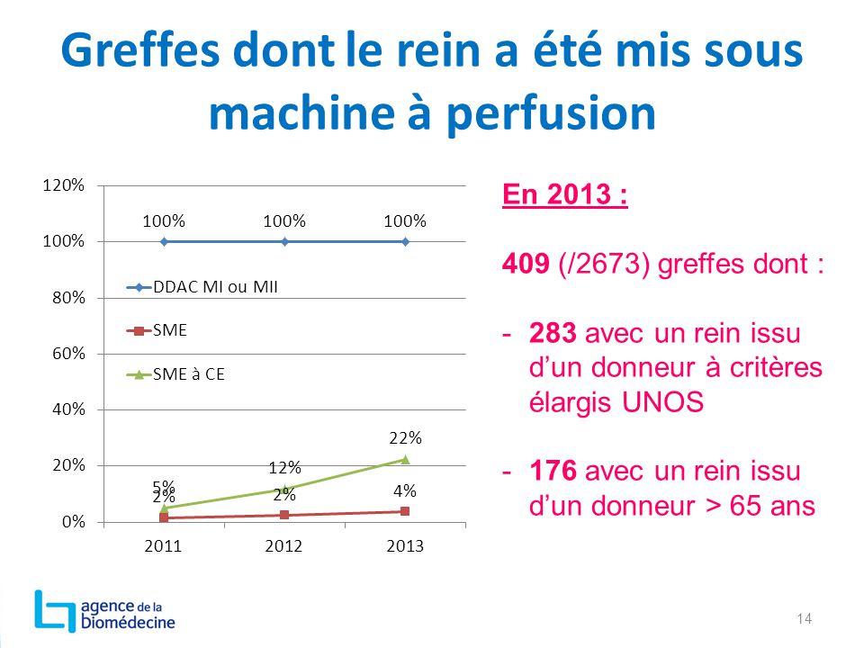 Greffes dont le rein a été mis sous machine à perfusion 14 En 2013 : 409 (/2673) greffes dont : -283 avec un rein issu d'un donneur à critères élargis