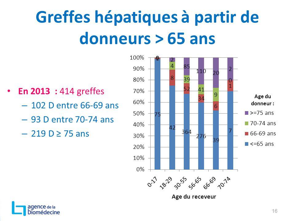 Greffes hépatiques à partir de donneurs > 65 ans En 2013 : 414 greffes – 102 D entre 66-69 ans – 93 D entre 70-74 ans – 219 D ≥ 75 ans 16