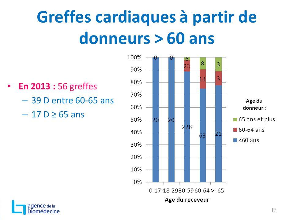 Greffes cardiaques à partir de donneurs > 60 ans En 2013 : 56 greffes – 39 D entre 60-65 ans – 17 D ≥ 65 ans 17