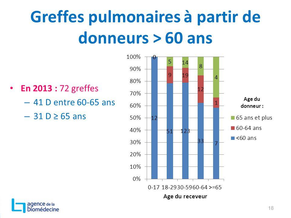 Greffes pulmonaires à partir de donneurs > 60 ans En 2013 : 72 greffes – 41 D entre 60-65 ans – 31 D ≥ 65 ans 18