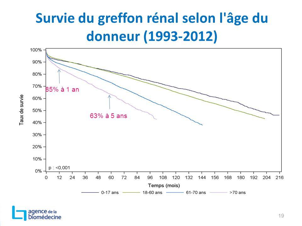Survie du greffon rénal selon l'âge du donneur (1993-2012) 19 85% à 1 an 63% à 5 ans