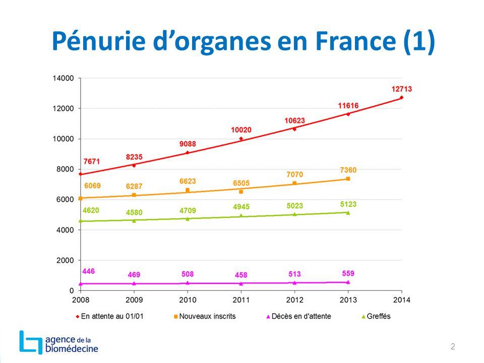 Pénurie d'organes en France (1) 2
