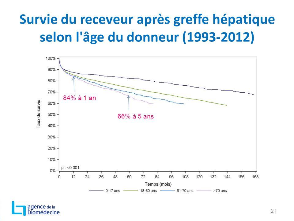Survie du receveur après greffe hépatique selon l'âge du donneur (1993-2012) 21 84% à 1 an 66% à 5 ans