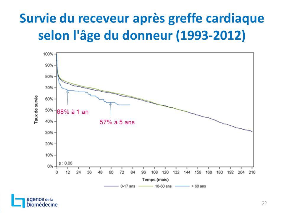 Survie du receveur après greffe cardiaque selon l'âge du donneur (1993-2012) 22 68% à 1 an 57% à 5 ans