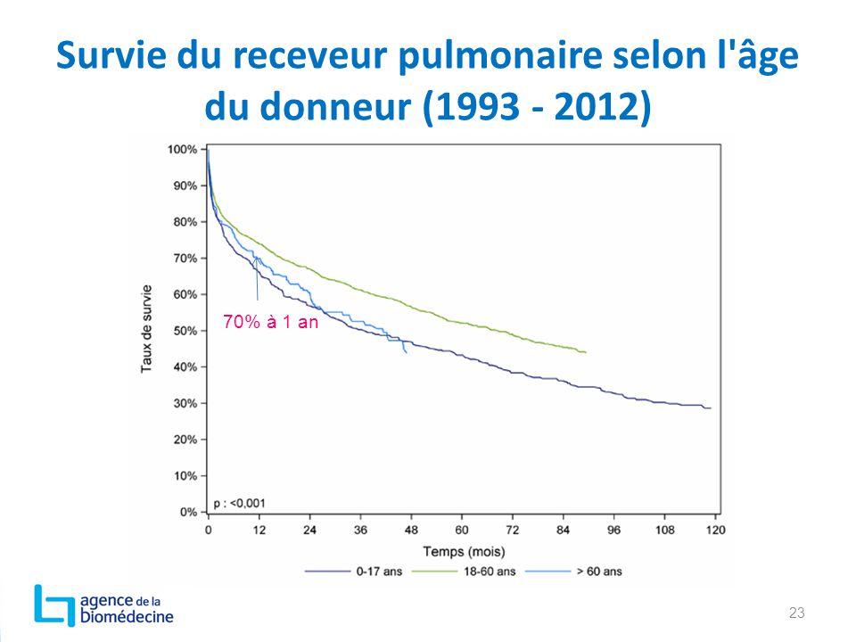 Survie du receveur pulmonaire selon l'âge du donneur (1993 - 2012) 23 70% à 1 an