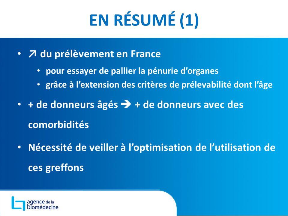 EN RÉSUMÉ (1) 25 ↗ du prélèvement en France pour essayer de pallier la pénurie d'organes grâce à l'extension des critères de prélevabilité dont l'âge