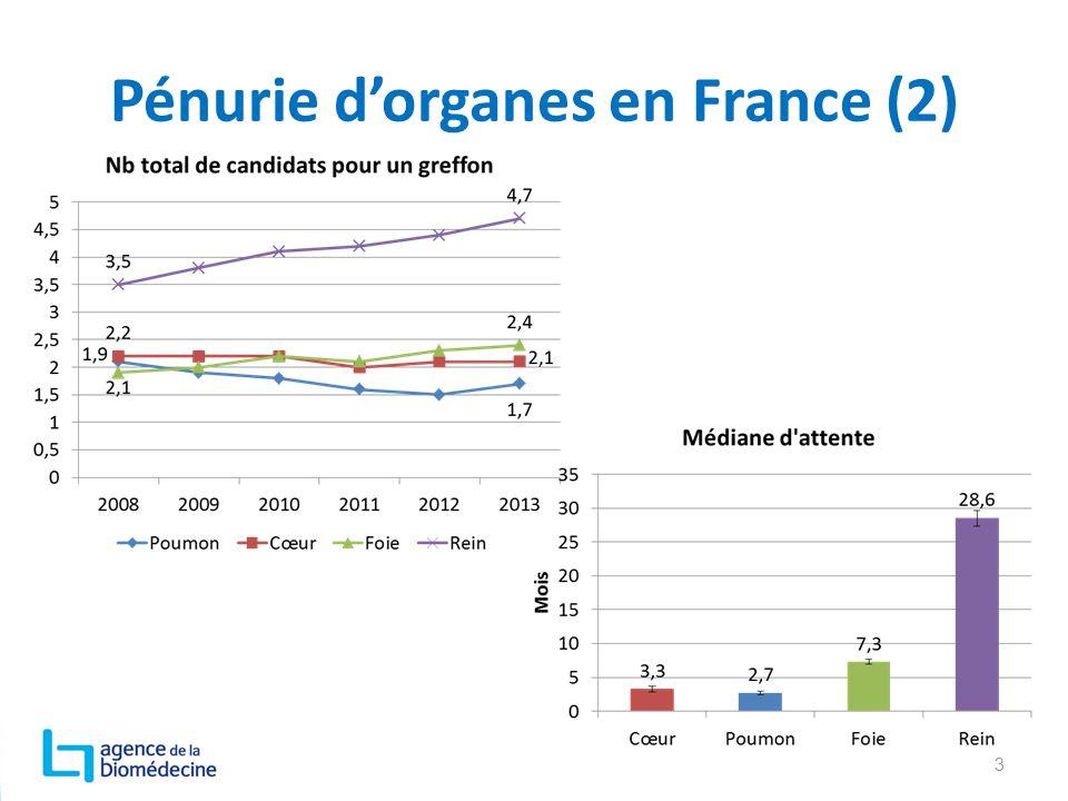 Pénurie d'organes en France (2) 3