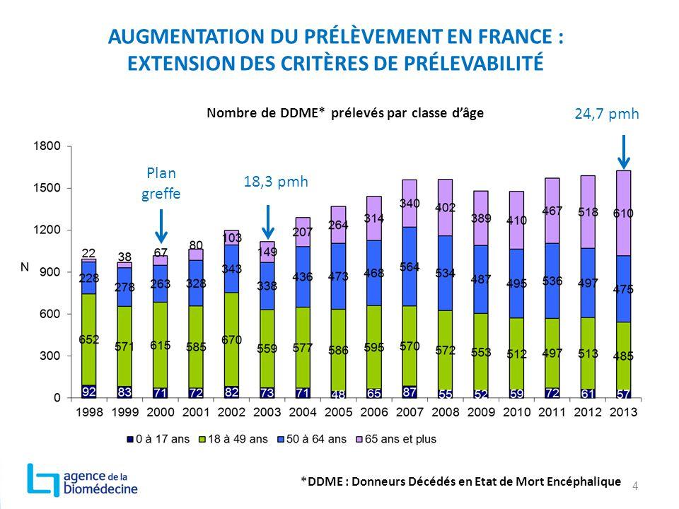 AUGMENTATION DU PRÉLÈVEMENT EN FRANCE : EXTENSION DES CRITÈRES DE PRÉLEVABILITÉ 4 Nombre de DDME* prélevés par classe d'âge *DDME : Donneurs Décédés e