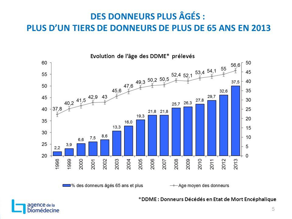 DES DONNEURS PLUS ÂGÉS : PLUS D'UN TIERS DE DONNEURS DE PLUS DE 65 ANS EN 2013 5 Evolution de l'âge des DDME* prélevés *DDME : Donneurs Décédés en Eta