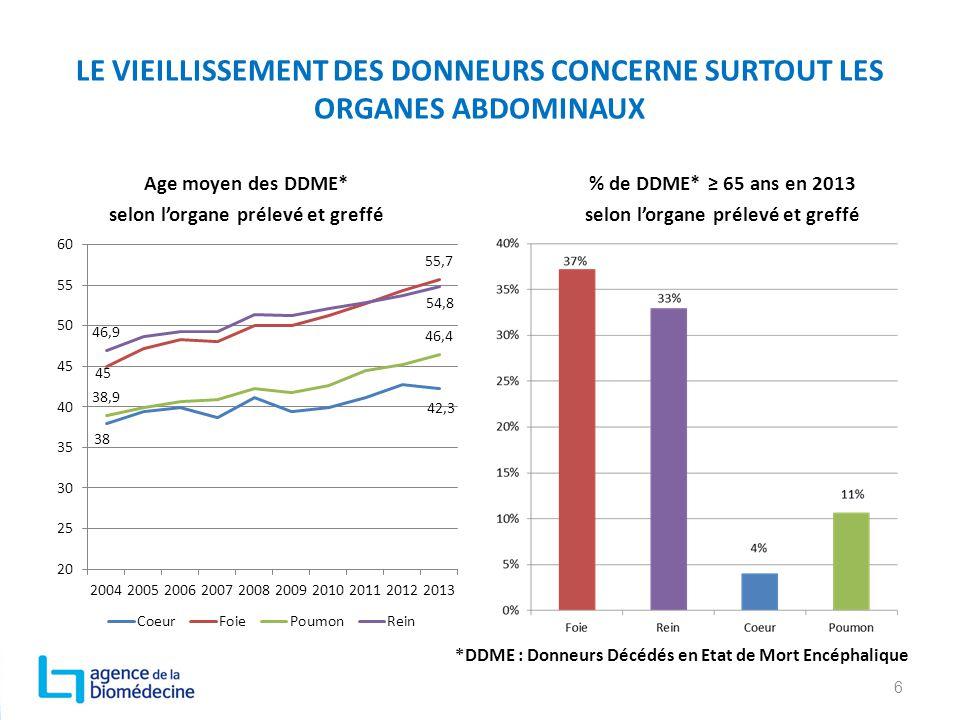 LE VIEILLISSEMENT DES DONNEURS CONCERNE SURTOUT LES ORGANES ABDOMINAUX Age moyen des DDME* selon l'organe prélevé et greffé % de DDME* ≥ 65 ans en 201