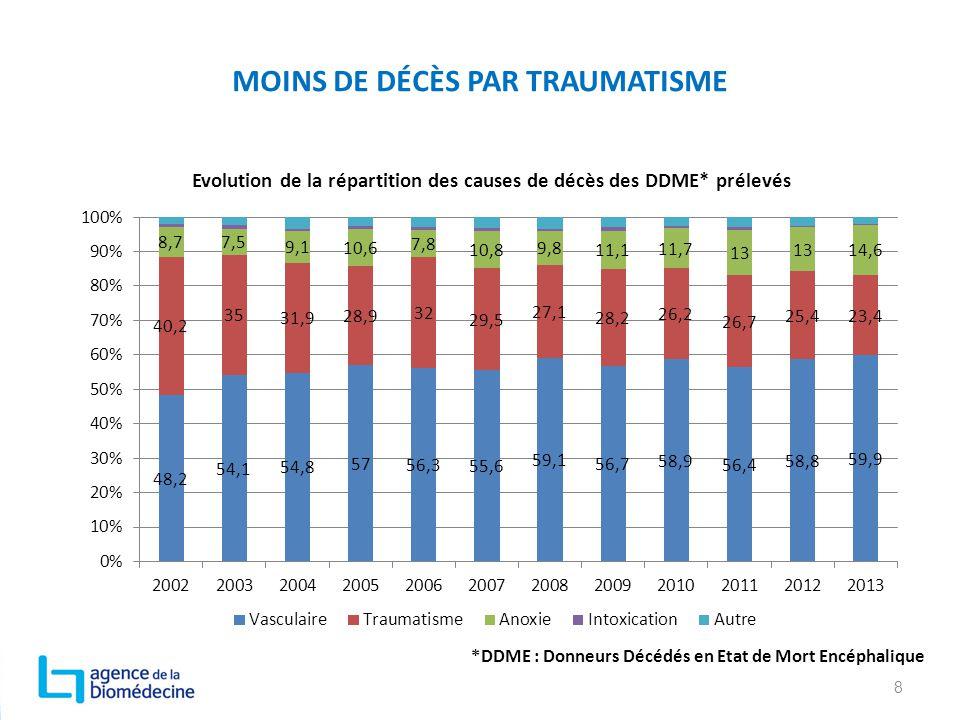 MOINS DE DÉCÈS PAR TRAUMATISME 8 Evolution de la répartition des causes de décès des DDME* prélevés *DDME : Donneurs Décédés en Etat de Mort Encéphali