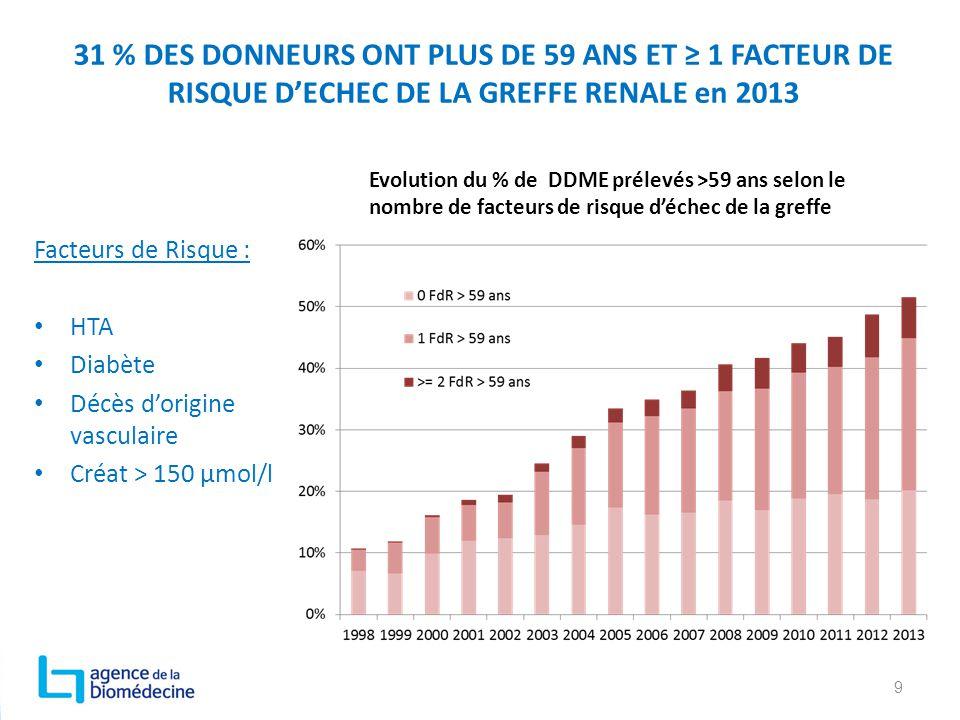 31 % DES DONNEURS ONT PLUS DE 59 ANS ET ≥ 1 FACTEUR DE RISQUE D'ECHEC DE LA GREFFE RENALE en 2013 9 Facteurs de Risque : HTA Diabète Décès d'origine v
