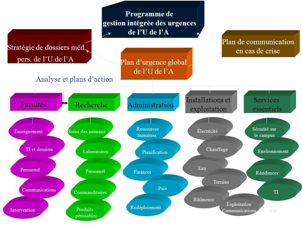 19 Intervention Personnel Stratégie de dossiers méd. pers. de l'U de l'A Plan de communication en cas de crise Programme de gestion intégrée des urgen