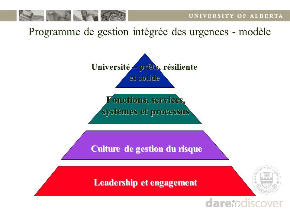 Programme de gestion intégrée des urgences - modèle Leadership et engagement Culture de gestion du risque Culture de gestion du risque Fonctions, serv