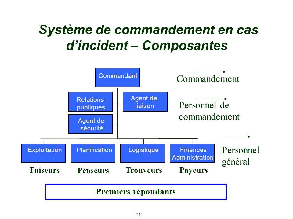 Système de commandement en cas d'incident – Composantes Commandement Personnel de commandement Personnel général Faiseurs Penseurs TrouveursPayeurs 21