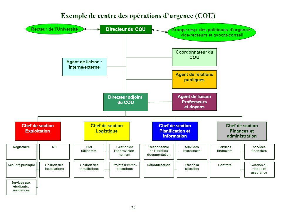 Exemple de centre des opérations d'urgence (COU) Directeur du COU Recteur de l'Université Groupe resp. des politiques d'urgence : vice-recteurs et avo