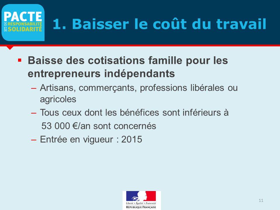1. Baisser le coût du travail  Baisse des cotisations famille pour les entrepreneurs indépendants –Artisans, commerçants, professions libérales ou ag