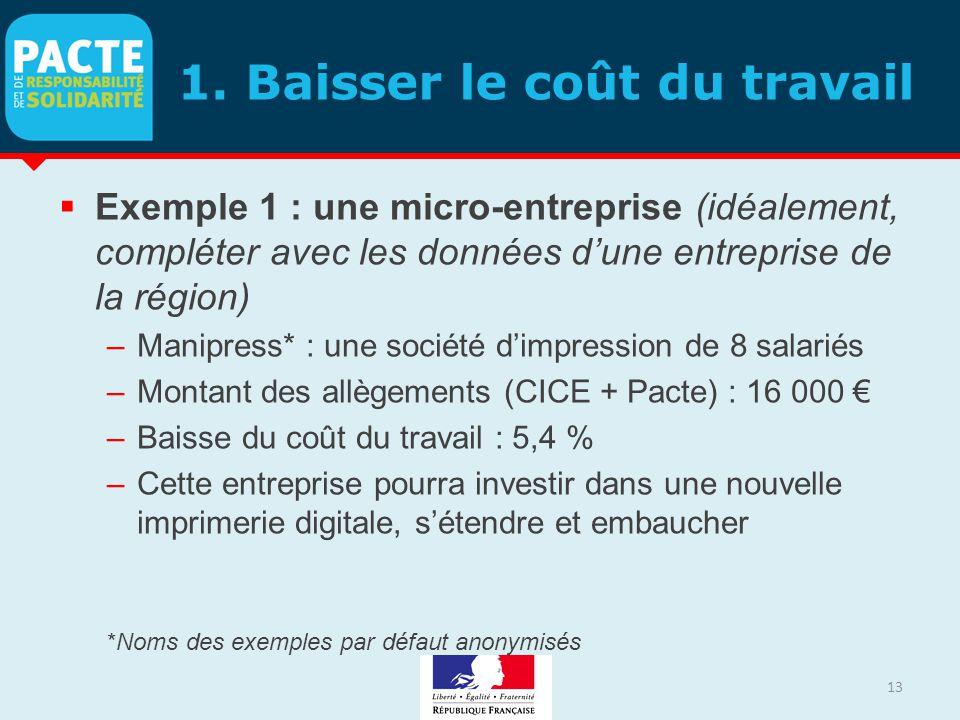 1. Baisser le coût du travail  Exemple 1 : une micro-entreprise (idéalement, compléter avec les données d'une entreprise de la région) –Manipress* :