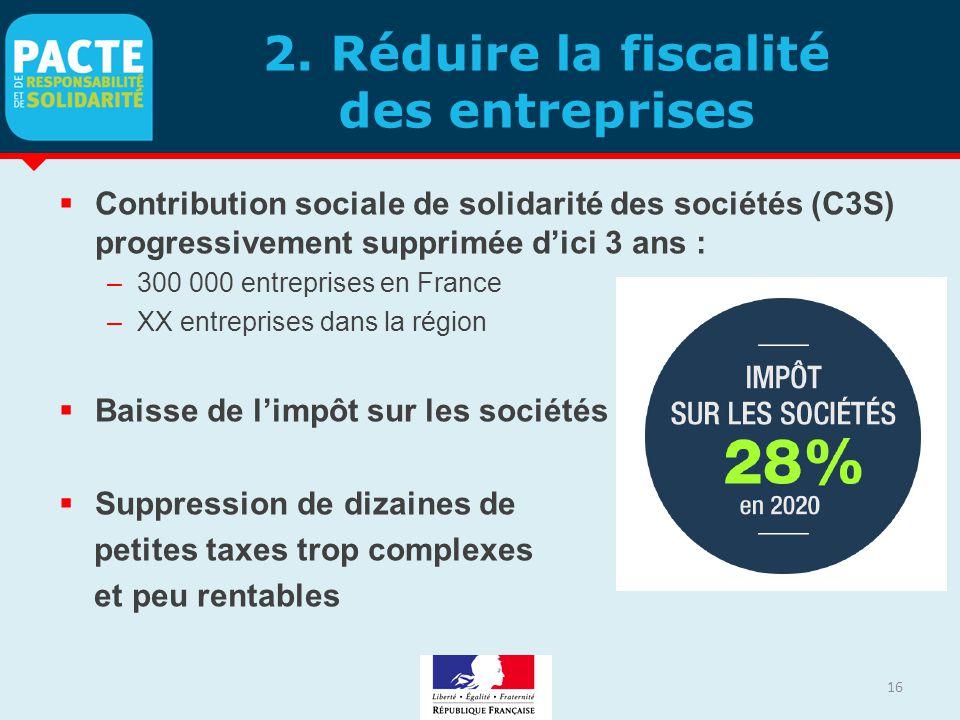 2. Réduire la fiscalité des entreprises  Contribution sociale de solidarité des sociétés (C3S) progressivement supprimée d'ici 3 ans : –300 000 entre