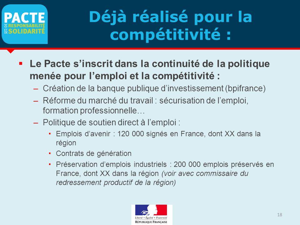 Déjà réalisé pour la compétitivité :  Le Pacte s'inscrit dans la continuité de la politique menée pour l'emploi et la compétitivité : –Création de la banque publique d'investissement (bpifrance) –Réforme du marché du travail : sécurisation de l'emploi, formation professionnelle… –Politique de soutien direct à l'emploi :  Emplois d'avenir : 120 000 signés en France, dont XX dans la région  Contrats de génération  Préservation d'emplois industriels : 200 000 emplois préservés en France, dont XX dans la région (voir avec commissaire du redressement productif de la région) 18