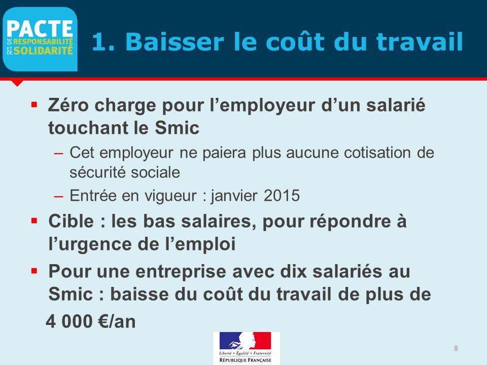 1. Baisser le coût du travail  Zéro charge pour l'employeur d'un salarié touchant le Smic –Cet employeur ne paiera plus aucune cotisation de sécurité