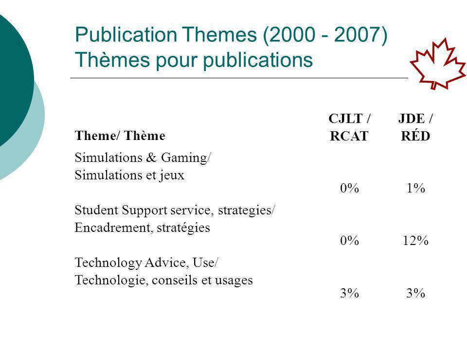 Publication Themes (2000 - 2007) Thèmes pour publications Theme/ Thème CJLT / RCAT JDE / RÉD Simulations & Gaming/ Simulations et jeux 0%1% Student Support service, strategies/ Encadrement, stratégies 0%12% Technology Advice, Use/ Technologie, conseils et usages 3%