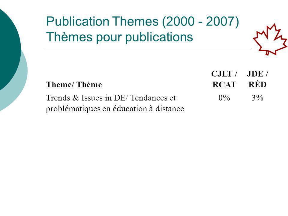 Publication Themes (2000 - 2007) Thèmes pour publications Theme/ Thème CJLT / RCAT JDE / RÉD Trends & Issues in DE/ Tendances et problématiques en éducation à distance 0%3%