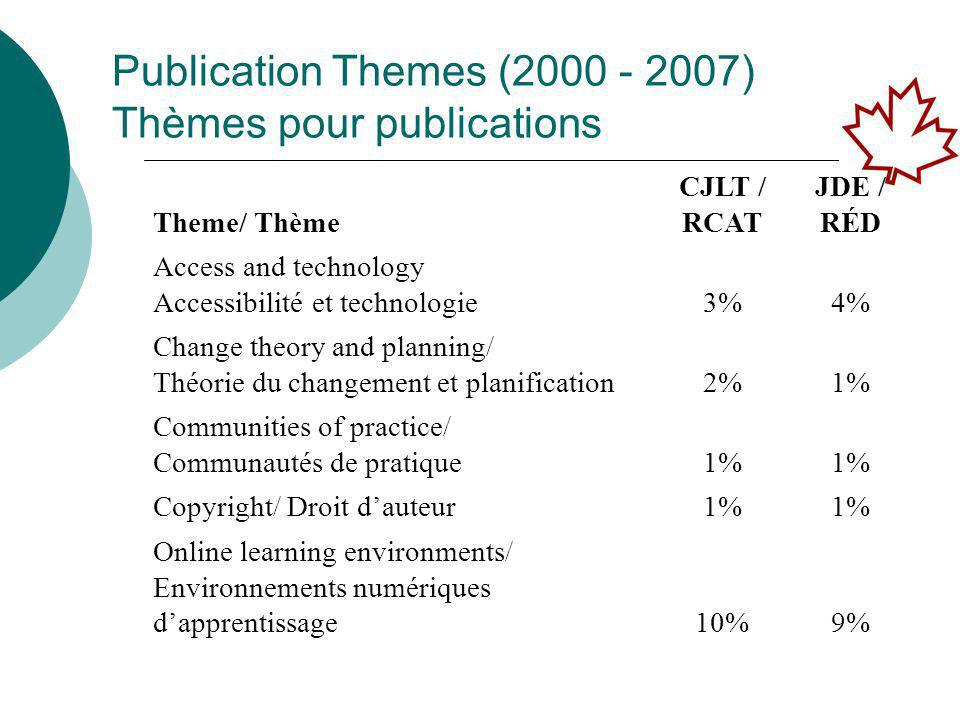 JDE/RÉD 1.Scholarly articles 1. Research papers 2.