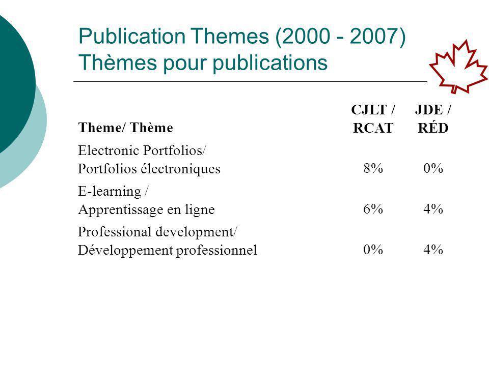 Publication Themes (2000 - 2007) Thèmes pour publications Theme/ Thème CJLT / RCAT JDE / RÉD Electronic Portfolios/ Portfolios électroniques 8%0% E-learning / Apprentissage en ligne 6%4% Professional development/ Développement professionnel 0%4%